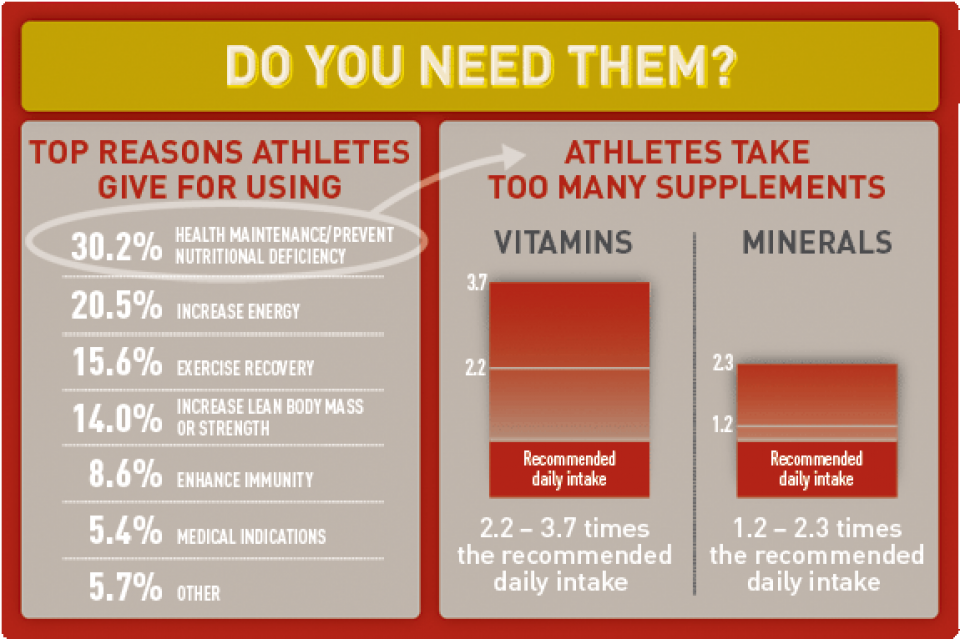 Supplements | Canadian Centre for Ethics in Sport