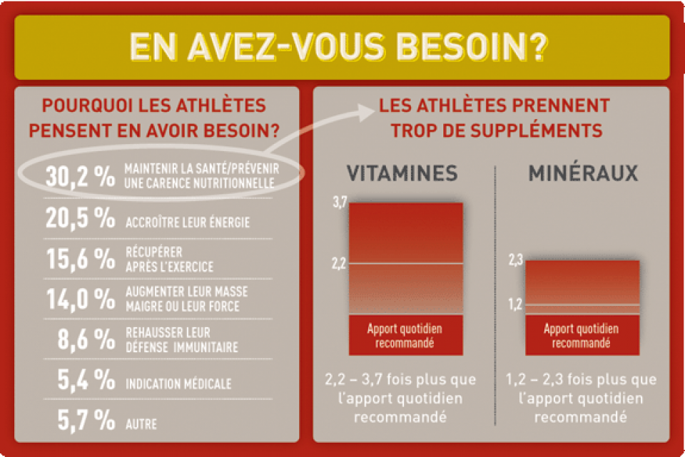 Question Supplements Infographique